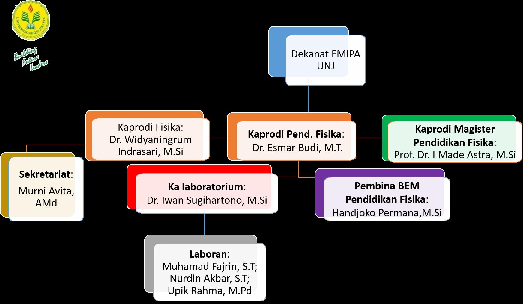 struktur-PF